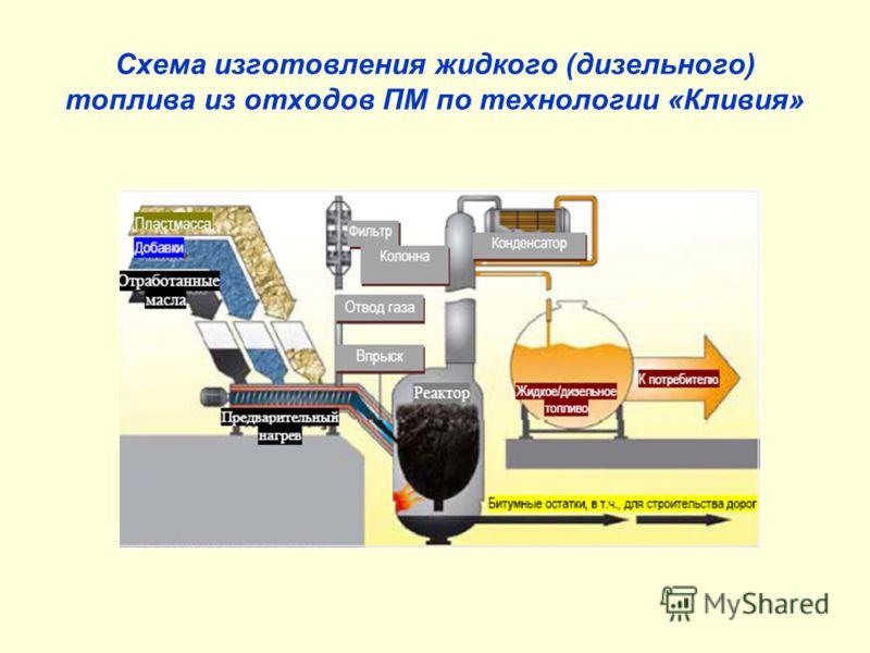 Схема изготовления жидкого (дизельного) топлива из отходов ПМ по технологии «Кливия»