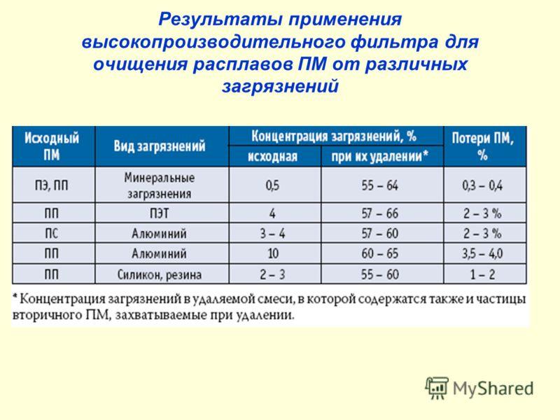 Результаты применения высокопроизводительного фильтра для очищения расплавов ПМ от различных загрязнений
