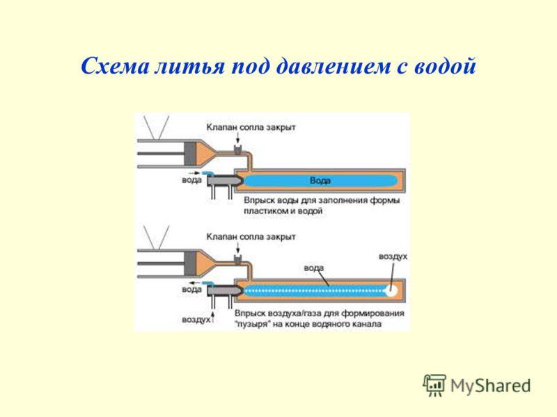 Схема литья под давлением с водой