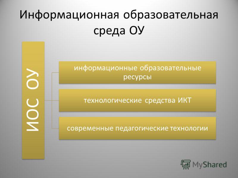 Информационная образовательная среда ОУ ИОС ОУ информационные образовательные ресурсы технологические средства ИКТ современные педагогические технологии
