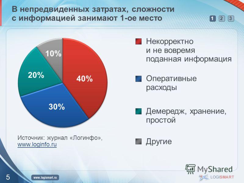 123 5 В непредвиденных затратах, сложности с информацией занимают 1-ое место Некорректно и не вовремя поданная информация Оперативные расходы Демередж, хранение, простой Другие Источник: журнал «Логинфо», www.loginfo.ru www.loginfo.ru 40% 20% 10% 30%