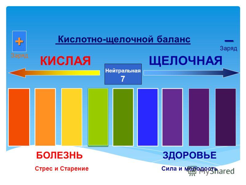 Кислотно-щелочной баланс Нейтральная 7 КИСЛАЯ ЩЕЛОЧНАЯ БОЛЕЗНЬ Стрес и Старение ЗДОРОВЬЕ Сила и молодость + Заряд _