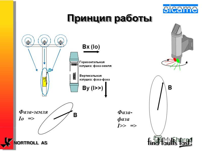 Принцип работы Bx (Io) By (I>>) B Фаза-земля Io => Фаза- фаза I>> => B