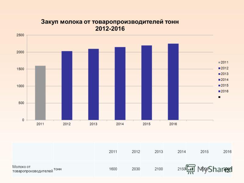 201120122013201420152016 Молоко от товаропроизводителей тонн160020302100215022002250 12