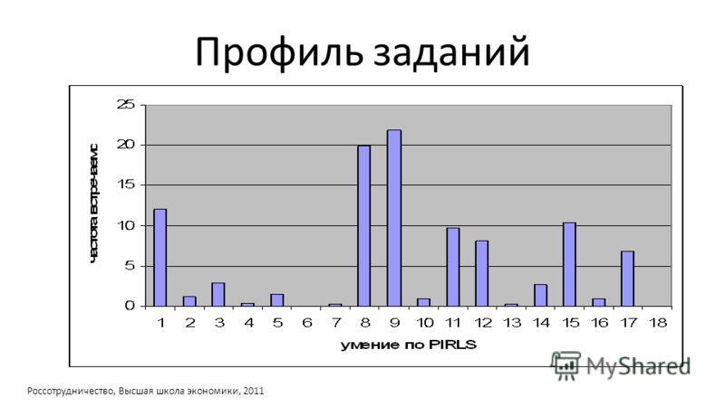 Профиль заданий Россотрудничество, Высшая школа экономики, 2011