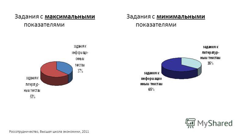 Задания с минимальными показателями Задания с максимальными показателями Россотрудничество, Высшая школа экономики, 2011