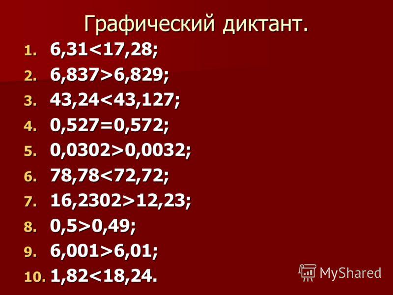 Графический диктант. 1. 6,316,829; 3. 43,240,0032; 6. 78,7812,23; 8. 0,5>0,49; 9. 6,001>6,01; 10. 1,82