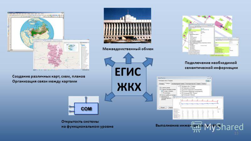13 Создание различных карт, схем, планов Организация связи между картами Открытость системы на функциональном уровне Подключение необходимой семантической информации Выполнение инженерных расчётов Межведомственный обмен ЕГИС ЖКХ