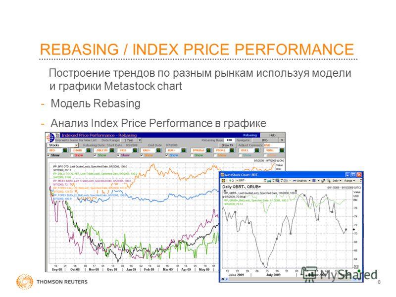 8 REBASING / INDEX PRICE PERFORMANCE Построение трендов по разным рынкам используя модели и графики Metastock chart -Модель Rebasing -Анализ Index Price Performance в графике