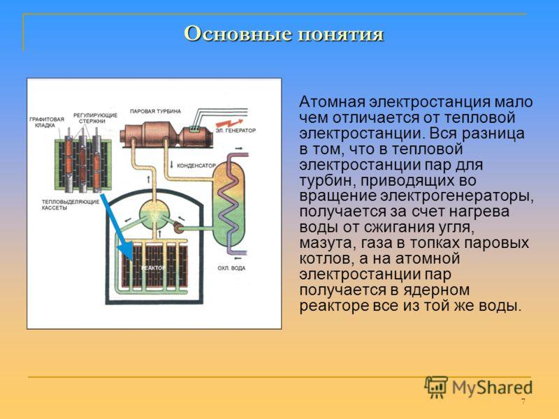 6 Общий вес реактора 1850 тонн. Общая масса ядерного топлива в реакторе 190 тонн. Основные понятия Ядерное топливо представляет собой таблетки черного цвета диаметром около 1 см и высотой около 1,5 см. В них содержится различные типы урана. Двести та