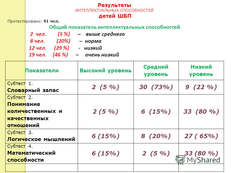 ПоказателиВысокий уровень Средний уровень Низкий уровень Субтест 1. Словарный запас 2 (5 %)30 (73%)9 (22 %) Субтест 2. Понимание количественных и качественных отношений 2 (5 %)6 (15%)33 (80 %) Субтест 3. Логическое мышлений 6 (15%)8 (20%)27 ( 65%) Су