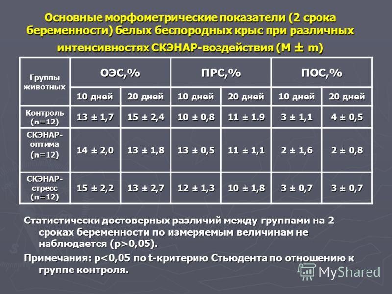 Основные морфометрические показатели (2 срока беременности) белых беспородных крыс при различных интенсивностях СКЭНАР-воздействия (М ± m) Статистически достоверных различий между группами на 2 сроках беременности по измеряемым величинам не наблюдает