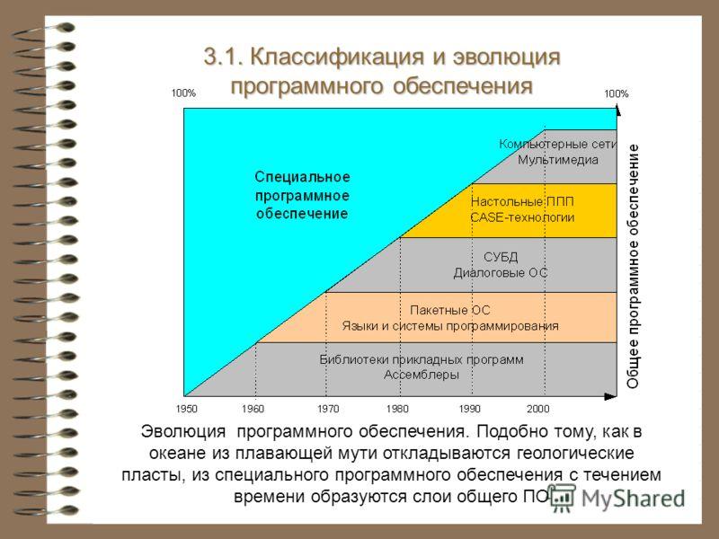 3.1. Классификация и эволюция программного обеспечения Эволюция программного обеспечения. Подобно тому, как в океане из плавающей мути откладываются геологические пласты, из специального программного обеспечения с течением времени образуются слои общ