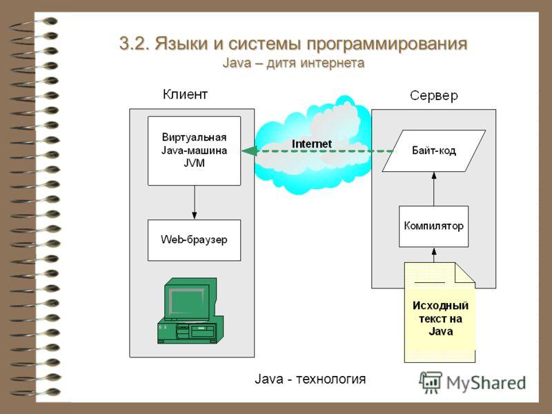 Java - технология 3.2. Языки и системы программирования Java – дитя интернета