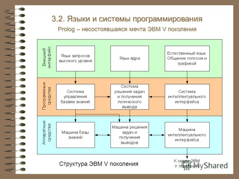 Структура ЭВМ V поколения 3.2. Языки и системы программирования Prolog – несостоявшаяся мечта ЭВМ V поколения