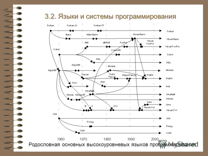 3.2. Языки и системы программирования Родословная основных высокоуровневых языков программирования