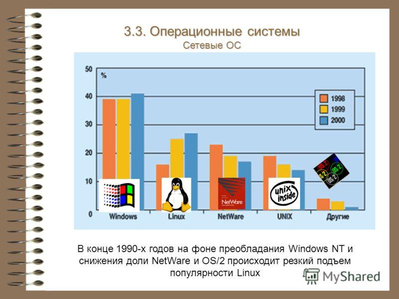 В конце 1990-х годов на фоне преобладания Windows NT и снижения доли NetWare и OS/2 происходит резкий подъем популярности Linux 3.3. Операционные системы Сетевые ОС