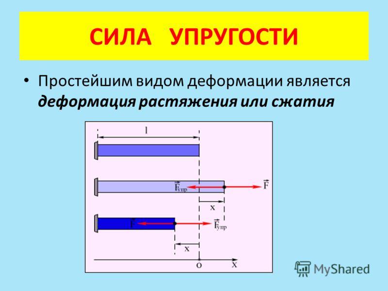 Простейшим видом деформации является деформация растяжения или сжатия СИЛА УПРУГОСТИ