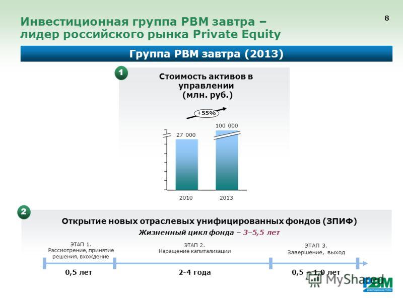 8 Инвестиционная группа РВМ завтра – лидер российского рынка Private Equity +55% 2013 100 000 2010 27 000 Стоимость активов в управлении (млн. руб.) Открытие новых отраслевых унифицированных фондов (ЗПИФ) Группа РВМ завтра (2013) 0,5 лет2-4 года0,5 –