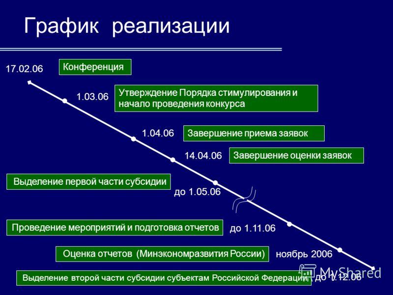 11 График реализации Конференция 17.02.06 1.03.06 Утверждение Порядка стимулирования и начало проведения конкурса 1.04.06 Завершение приема заявок 14.04.06 Завершение оценки заявок до 1.05.06 Выделение первой части субсидии до 1.11.06 Проведение меро