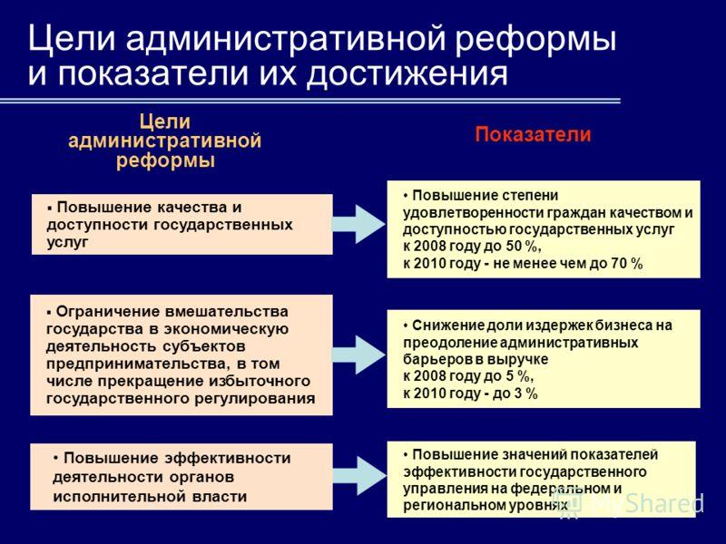3 Цели административной реформы и показатели их достижения Цели административной реформы Показатели Повышение качества и доступности государственных услуг Ограничение вмешательства государства в экономическую деятельность субъектов предпринимательств