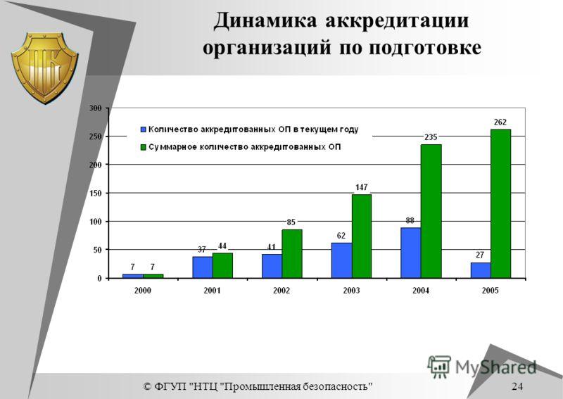 © ФГУП НТЦ Промышленная безопасность 24 Динамика аккредитации организаций по подготовке