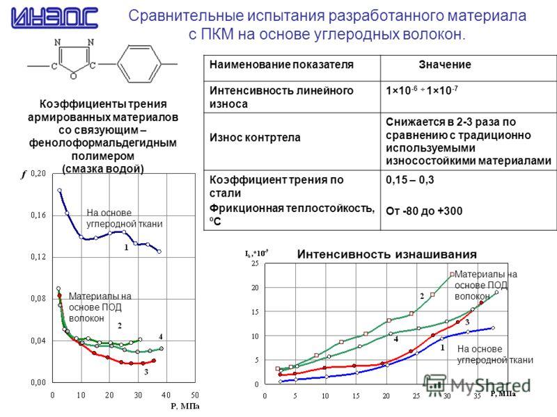 Сравнительные испытания разработанного материала с ПКМ на основе углеродных волокон. Интенсивность изнашивания Коэффициенты трения армированных материалов со связующим – фенолоформальдегидным полимером (смазка водой) На основе углеродной ткани Матери