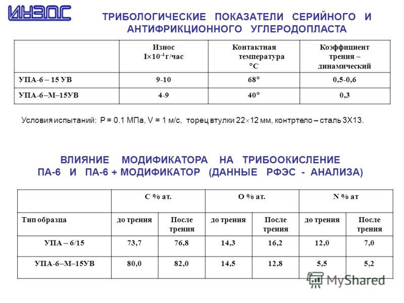 ТРИБОЛОГИЧЕСКИЕ ПОКАЗАТЕЛИ СЕРИЙНОГО И АНТИФРИКЦИОННОГО УГЛЕРОДОПЛАСТА Износ I 10 -4 г/час Контактная температура С Коэффициент трения – динамический УПА-6 15 УВ 9-10 68 0,5-0,6 УПА-6 М–15УВ 4-9 40 0,3 Условия испытаний: P = 0.1 МПа, V = 1 м/с, торец