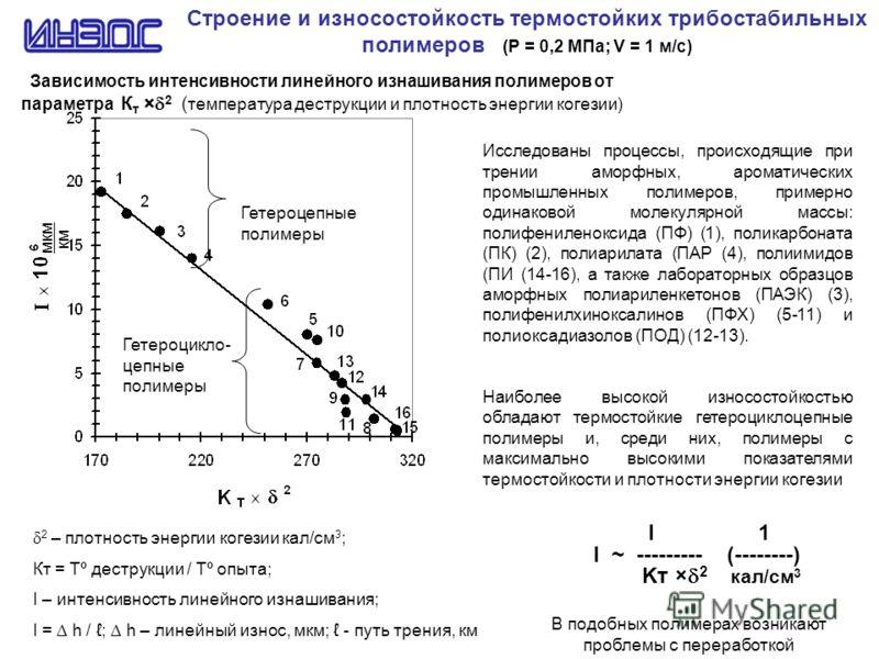 Строение и износостойкость термостойких трибостабильных полимеров (Р = 0,2 МПа; V = 1 м/с) Зависимость интенсивности линейного изнашивания полимеров от параметра К т × 2 ( температура деструкции и плотность энергии когезии) Исследованы процессы, прои