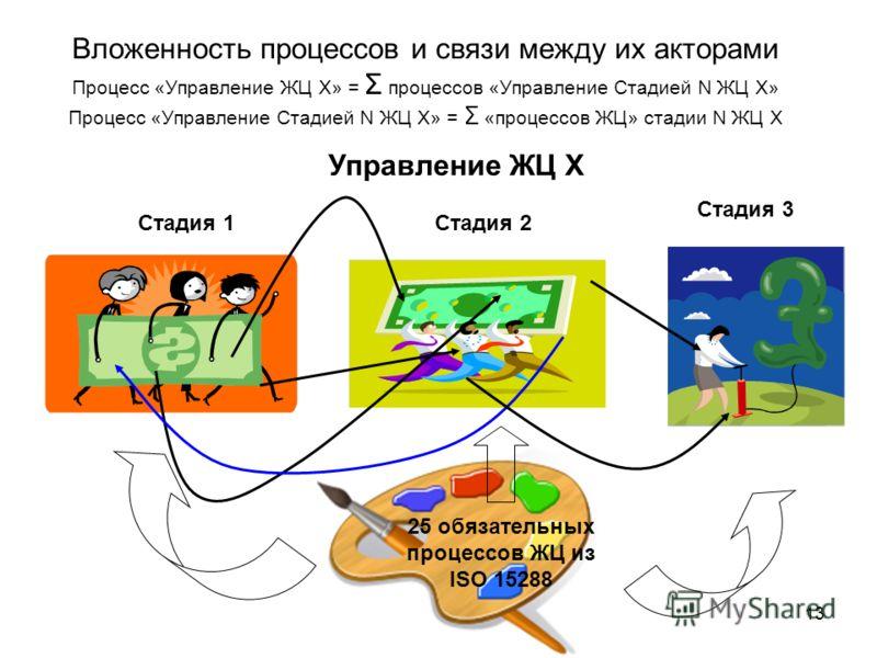 13 Вложенность процессов и связи между их акторами Процесс «Управление ЖЦ X» = Σ процессов «Управление Стадией N ЖЦ X» Процесс «Управление Стадией N ЖЦ X» = Σ «процессов ЖЦ» стадии N ЖЦ X 25 обязательных процессов ЖЦ из ISO 15288 Стадия 1Стадия 2 Ста