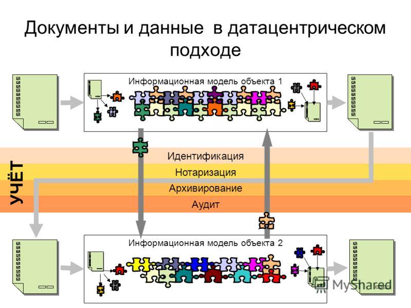 Идентификация Нотаризация Архивирование Аудит Документы и данные в датацентрическом подходе Информационная модель объекта 2 Информационная модель объекта 1 УЧЁТ