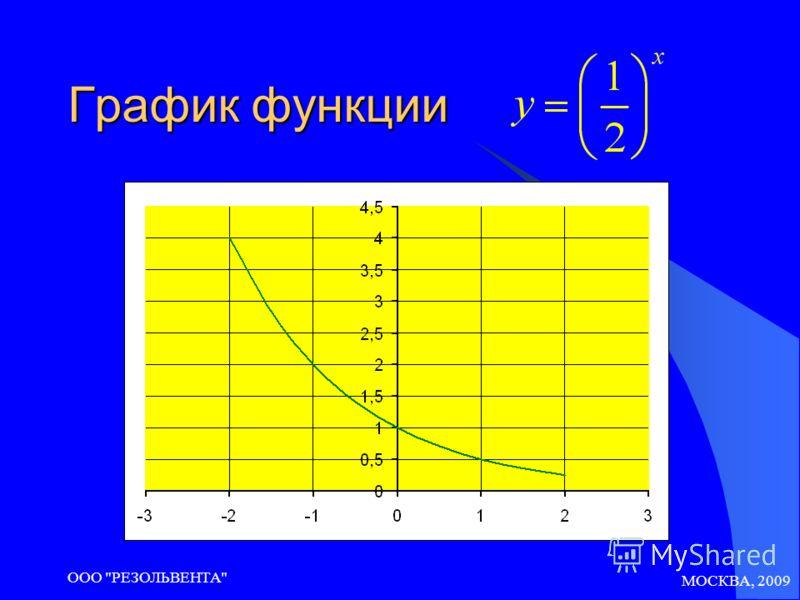 МОСКВА, 2009 ООО РЕЗОЛЬВЕНТА График функции