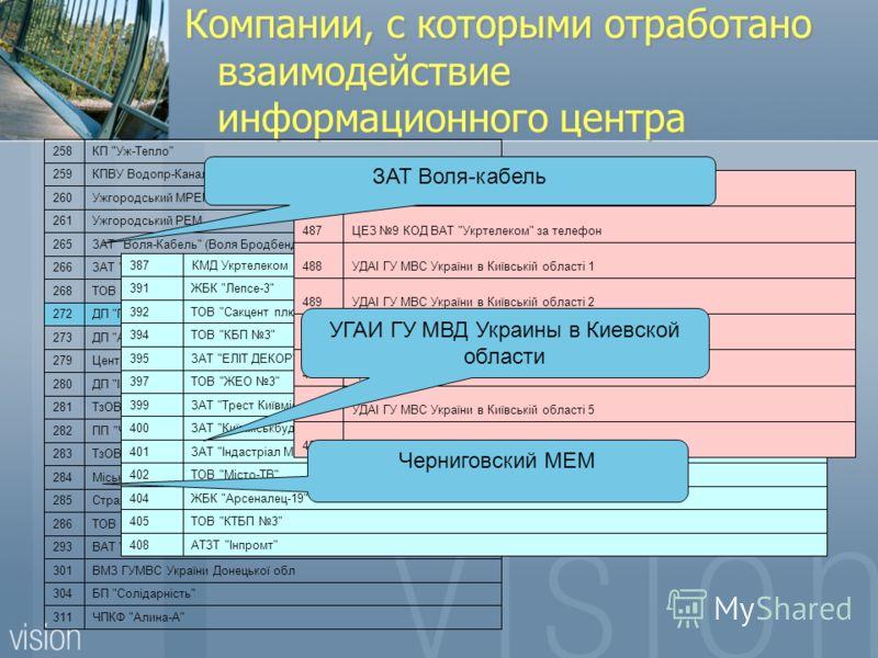 Компании, с которыми отработано взаимодействие информационного центра ЧПКФ