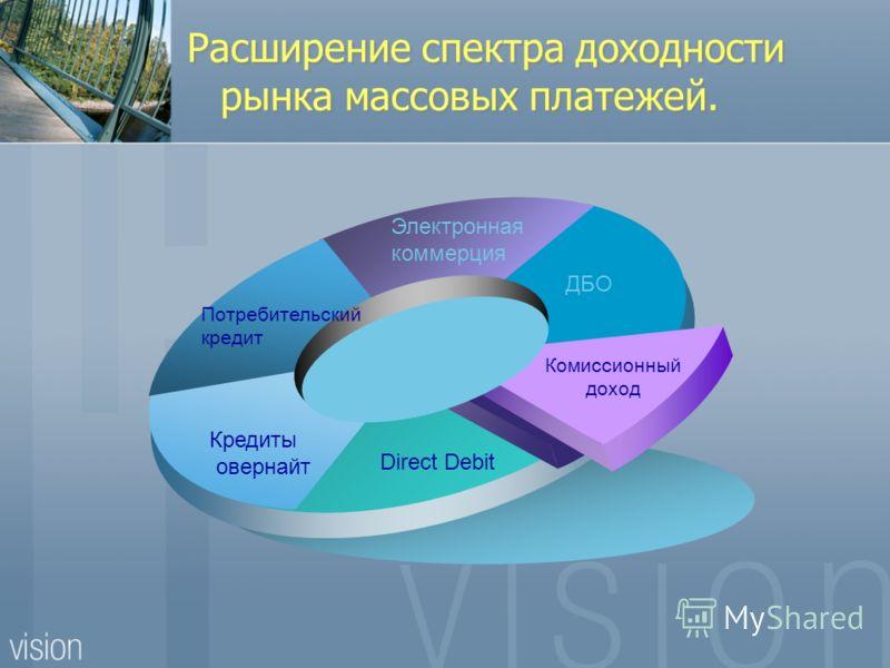 Расширение спектра доходности рынка массовых платежей. ДБО Электронная коммерция Потребительский кредит Кредиты овернайт Direct Debit Комиссионный доход