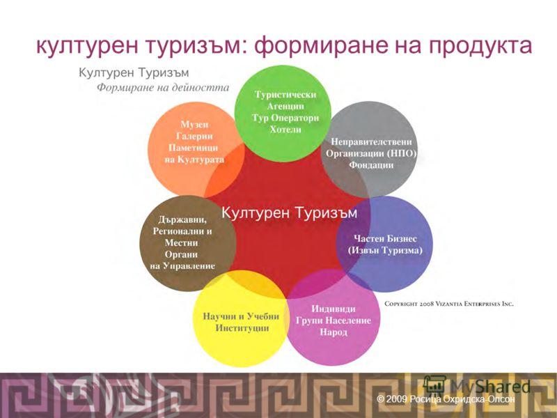 културен туризъм: формиране на продукта © 2009 Росица Охридска-Олсон
