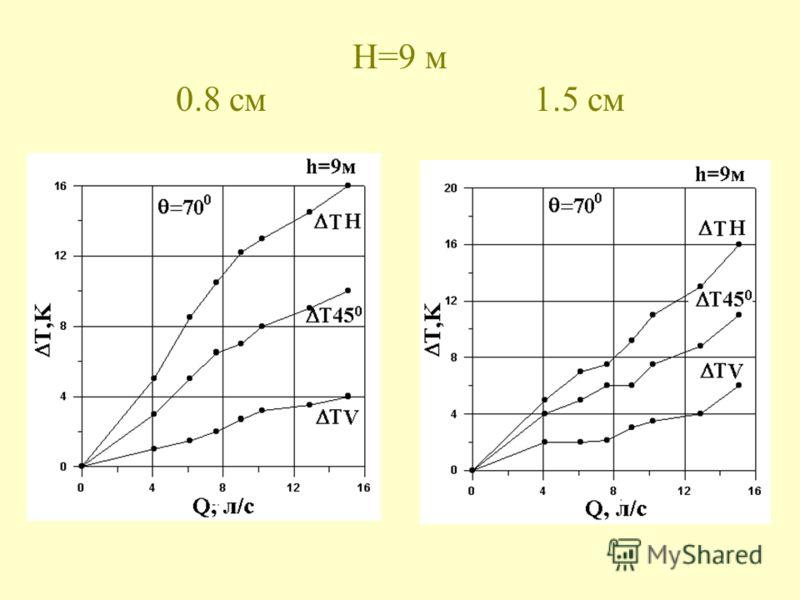 H=9 м 0.8 см 1.5 см