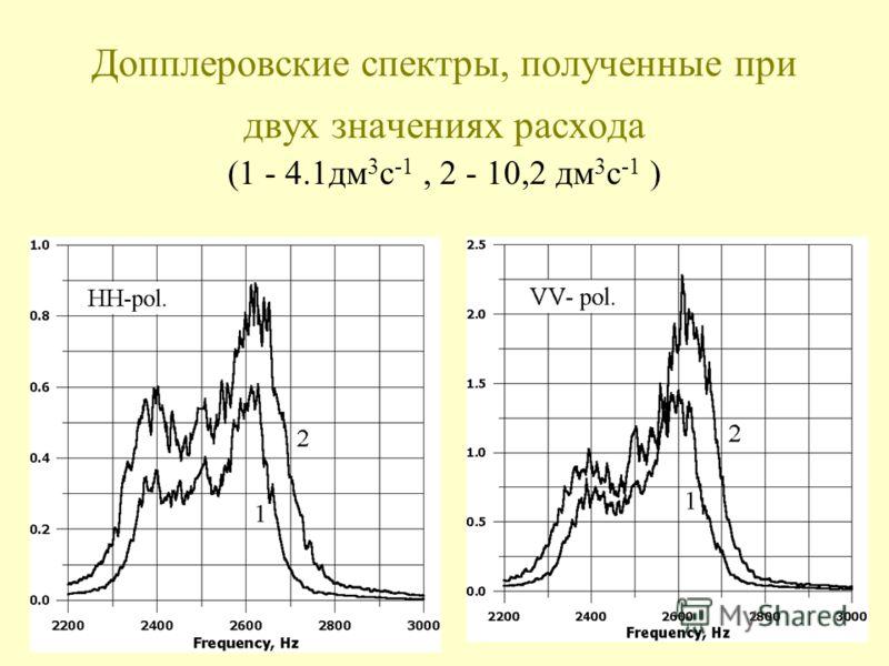 Допплеровские спектры, полученные при двух значениях расхода (1 - 4.1дм 3 c -1, 2 - 10,2 дм 3 c -1 )