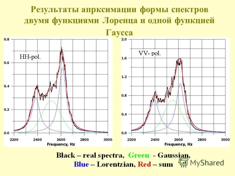 Результаты апрксимации формы спектров двумя функциями Лоренца и одной функцией Гаусса