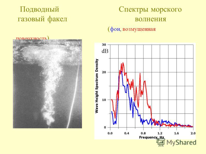 Подводный Спектры морского газовый факел волнения ( фон, возмущенная поверхность )