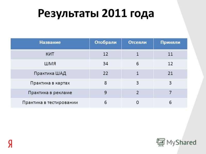 Результаты 2011 года НазваниеОтобралиОтсеялиПриняли КИТ12111 ШМЯ34612 Практика ШАД22121 Практика в картах833 Практика в рекламе927 Практика в тестировании606