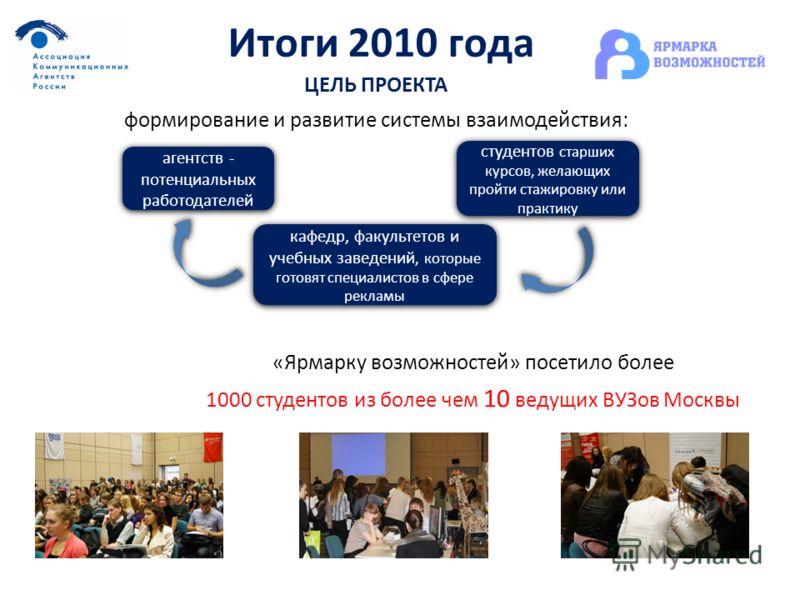 Итоги 2010 года «Ярмарку возможностей» посетило более 1000 студентов из более чем 10 ведущих ВУЗов Москвы ЦЕЛЬ ПРОЕКТА формирование и развитие системы взаимодействия: агентств - потенциальных работодателей студентов старших курсов, желающих пройти ст