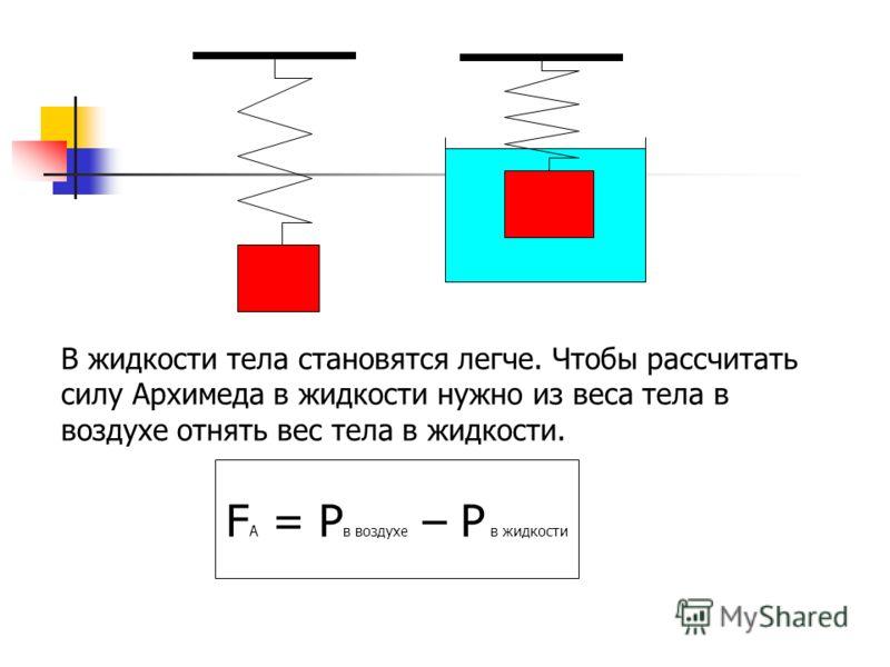 В жидкости тела становятся легче. Чтобы рассчитать силу Архимеда в жидкости нужно из веса тела в воздухе отнять вес тела в жидкости. F А = P в воздухе – P в жидкости