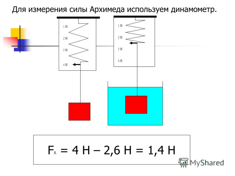 Для измерения силы Архимеда используем динамометр. 3 Н 2 Н 1 Н 4 Н 3 Н 2 Н 1 Н F A = 4 Н – 2,6 Н = 1,4 Н