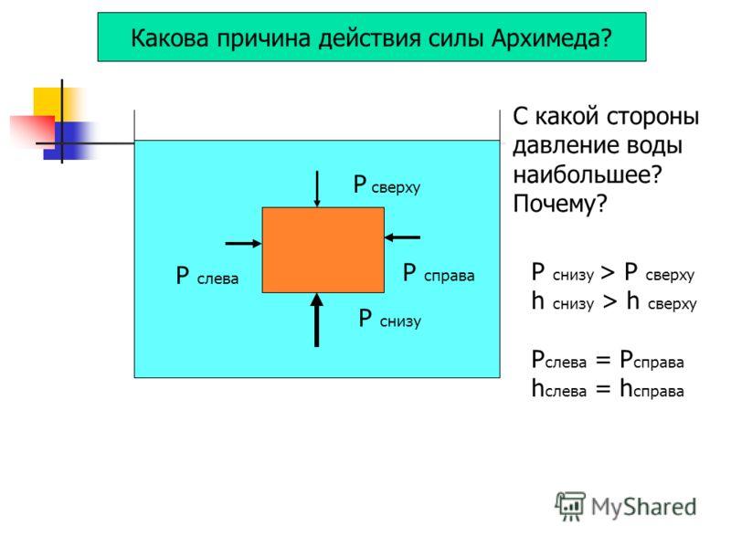 Какова причина действия силы Архимеда? P сверху P снизу P слева P справа С какой стороны давление воды наибольшее? Почему? P снизу > P сверху h снизу > h сверху P слева = P справа h слева = h справа