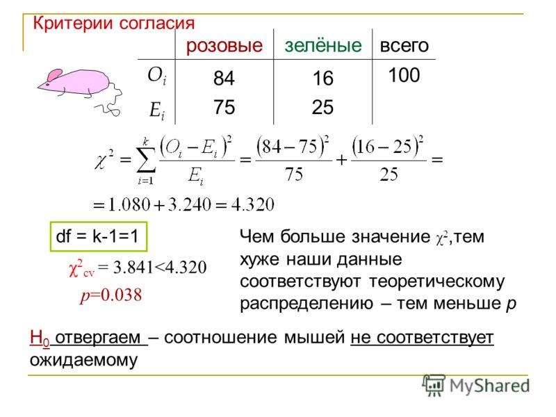 розовыезелёныевсего OiOi 84 75 16 25 100 EiEi χ 2 cv = 3.841