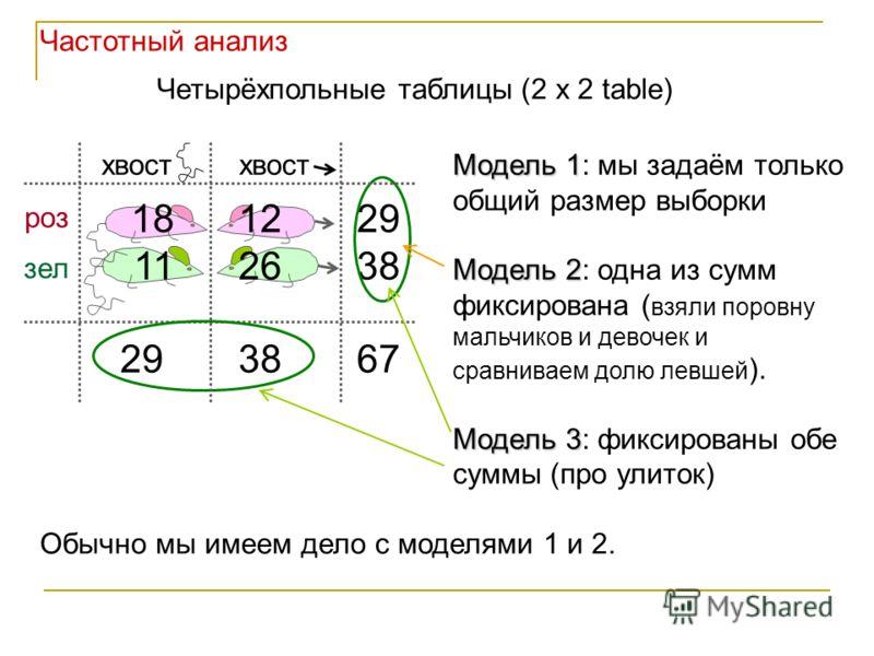 18 12 29 11 26 38 29 38 67 Четырёхпольные таблицы (2 x 2 table) Модель 1 Модель 1: мы задаём только общий размер выборки Модель 2 Модель 2: одна из сумм фиксирована ( взяли поровну мальчиков и девочек и сравниваем долю левшей ). Модель 3 Модель 3: фи
