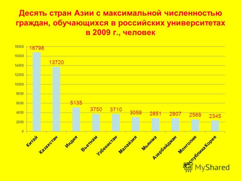 Десять стран Азии с максимальной численностью граждан, обучающихся в российских университетах в 2009 г., человек