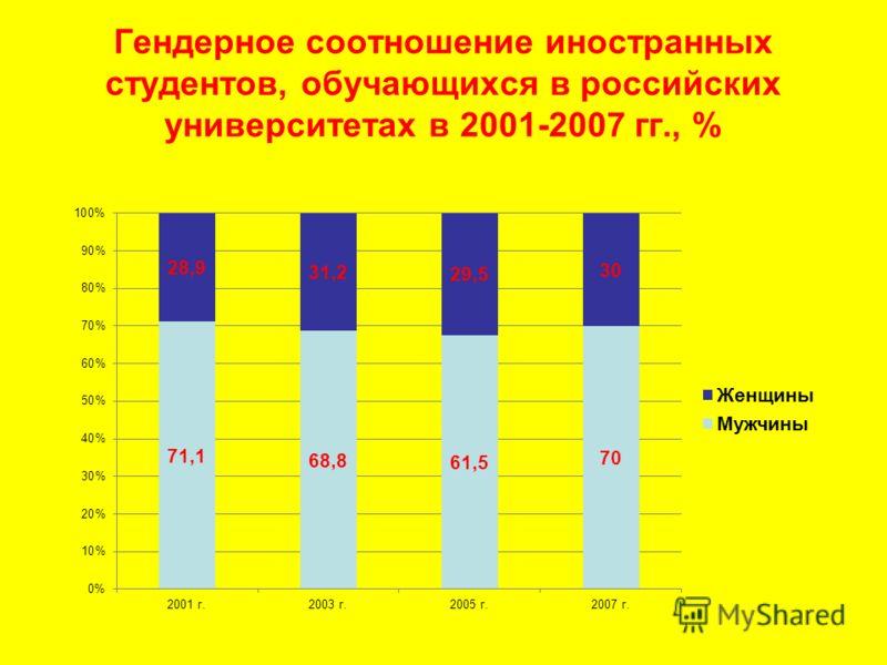 Гендерное соотношение иностранных студентов, обучающихся в российских университетах в 2001-2007 гг., %