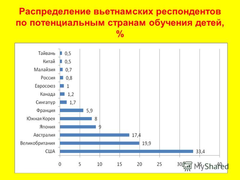 Распределение вьетнамских респондентов по потенциальным странам обучения детей, %