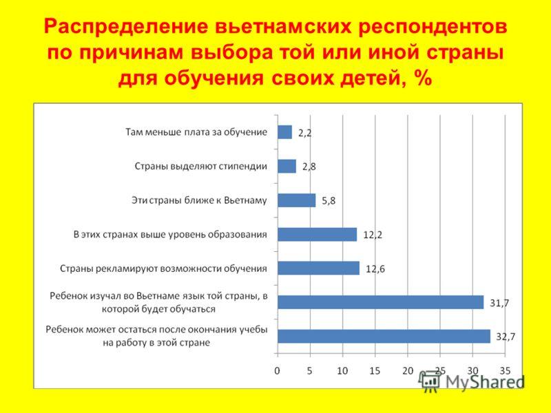 Распределение вьетнамских респондентов по причинам выбора той или иной страны для обучения своих детей, %